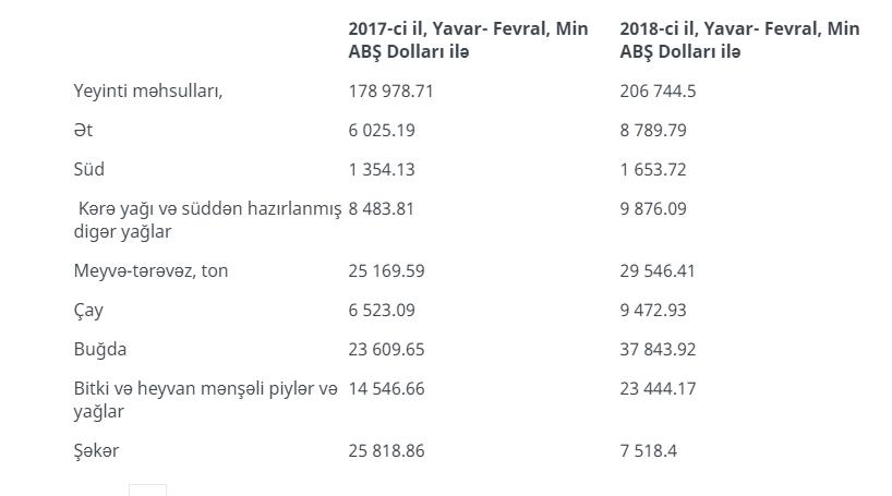 Azərbaycana xaricdən ərzaq idxalı sürətlə artır –RƏQƏMLƏR